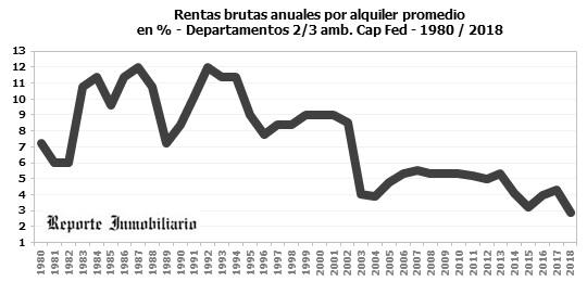 renta histórica de departamentos en alquiler