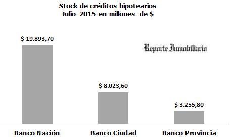 stock de créditos hipotecarios