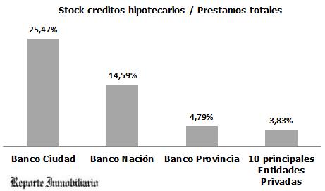 porcentaje de créditos hipotecarios