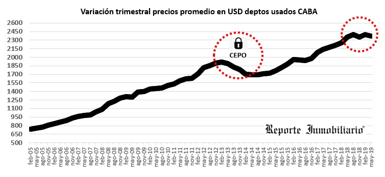 evolucion del precio del m2 en Buenos Aires