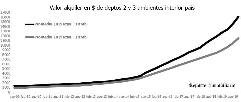 valor alquileres interior argentina