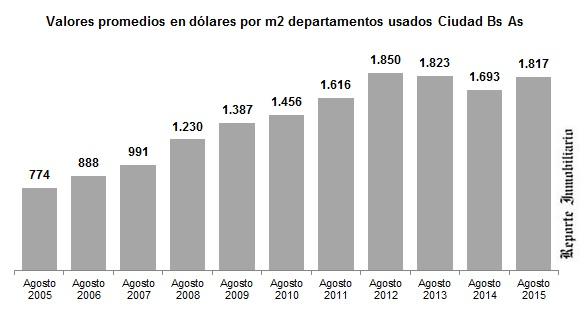 precios departamentos usados en Buenos Aires