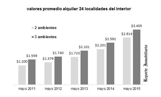 precios de alquileres en el interior a mayo 2015