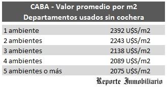 Valores por m2 en Buenos Aires> </p> <p align=