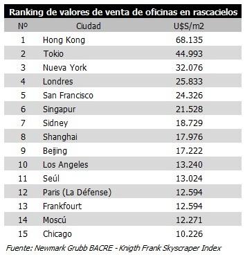 valores de oficinas en el mundo