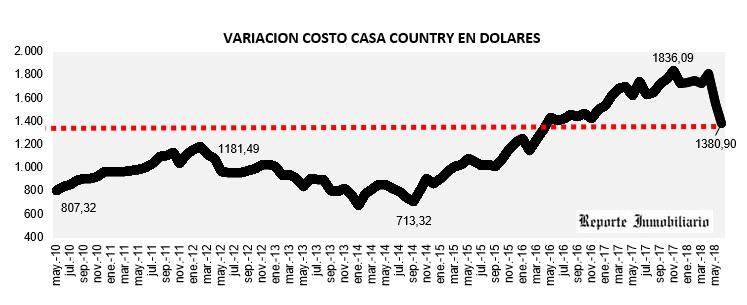evolución costo construcción en dólares junio 2018