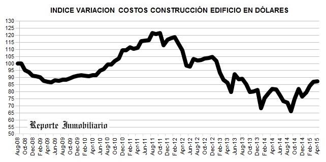 VARIACION COSTOS DE OBRAS EN PROPIEDAD HORIZONTAL ABRIL 2015