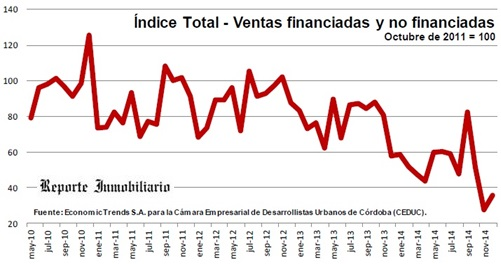 Indice ventas de inmuebles en Córdoba
