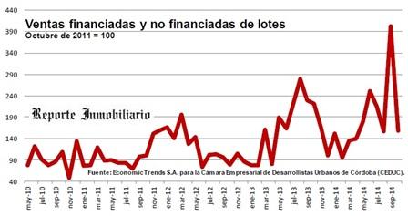 Venta de lotes en Córdoba
